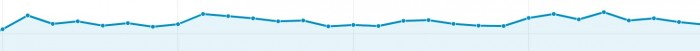 Google Analytics long graph